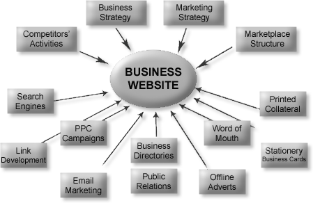 web design domain e-marketing